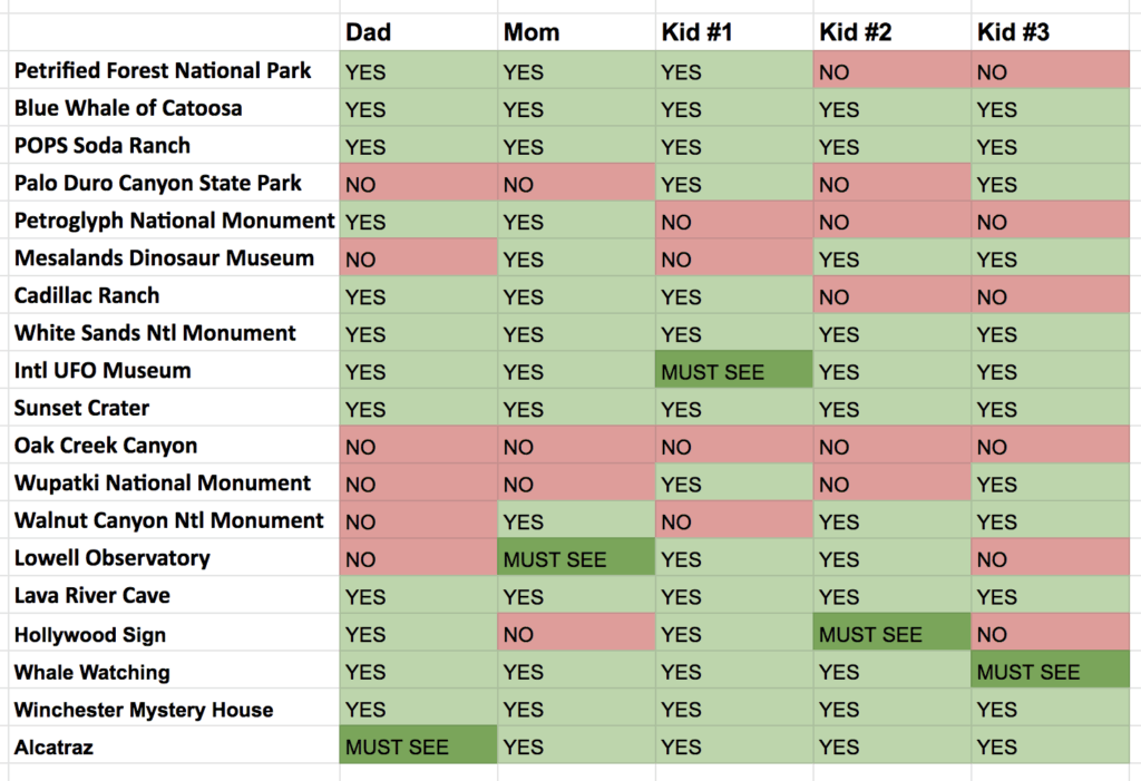 chart of attractions with family vote